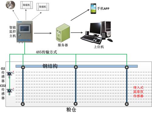 粮仓环境监测系统