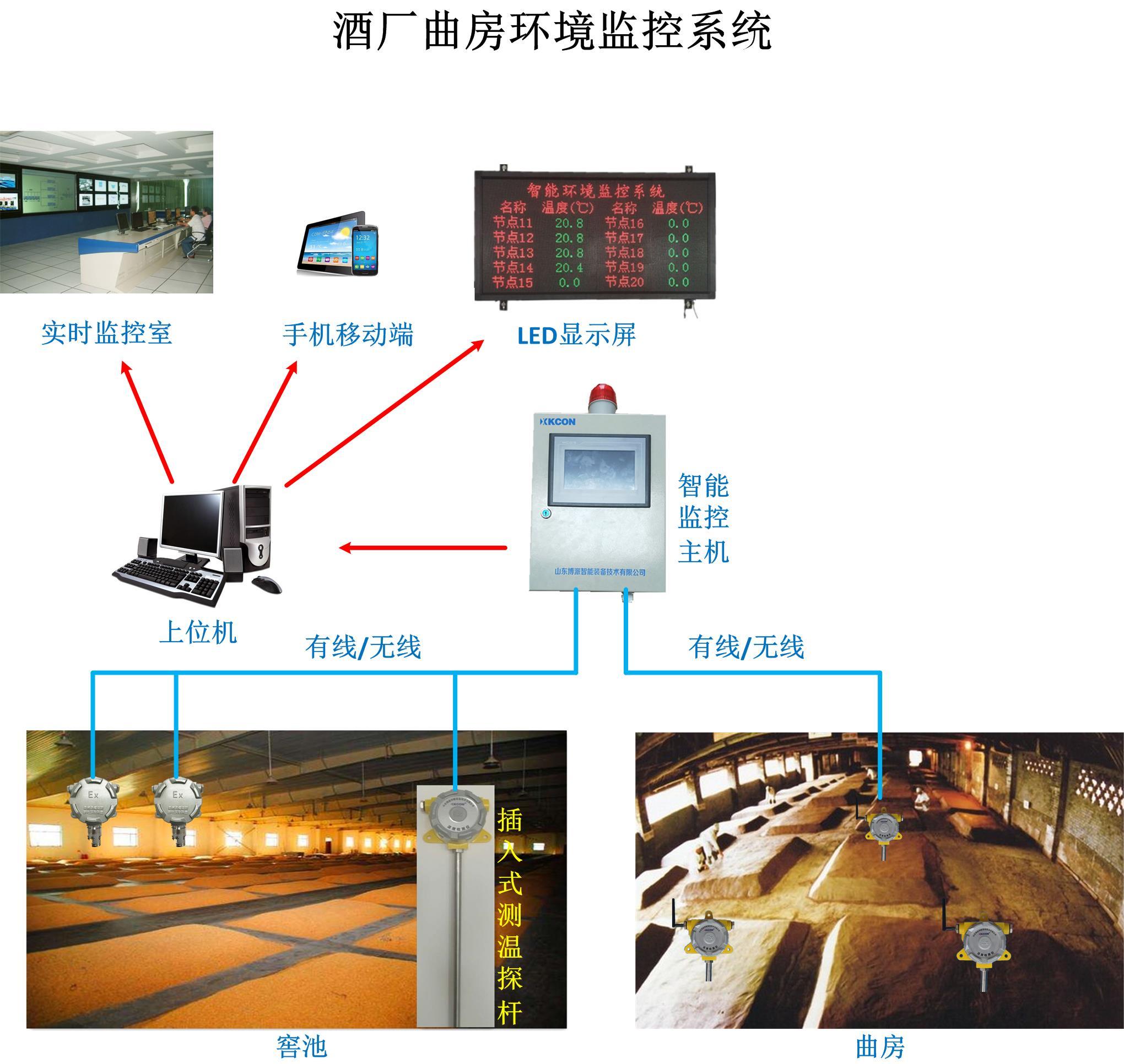 酒厂、曲房环境监测系统