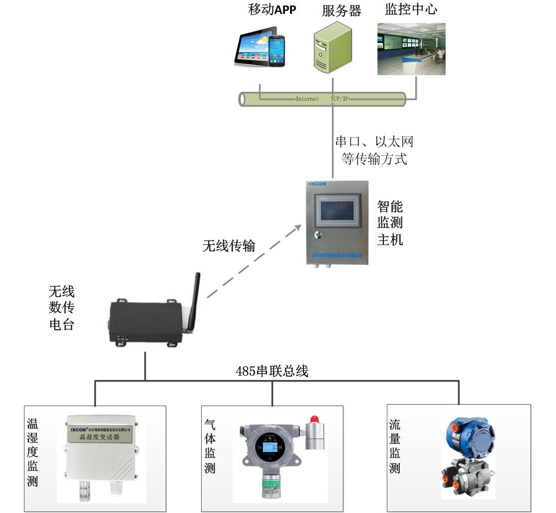 管网管沟环境监测系统