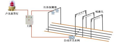 明火煤监测系统