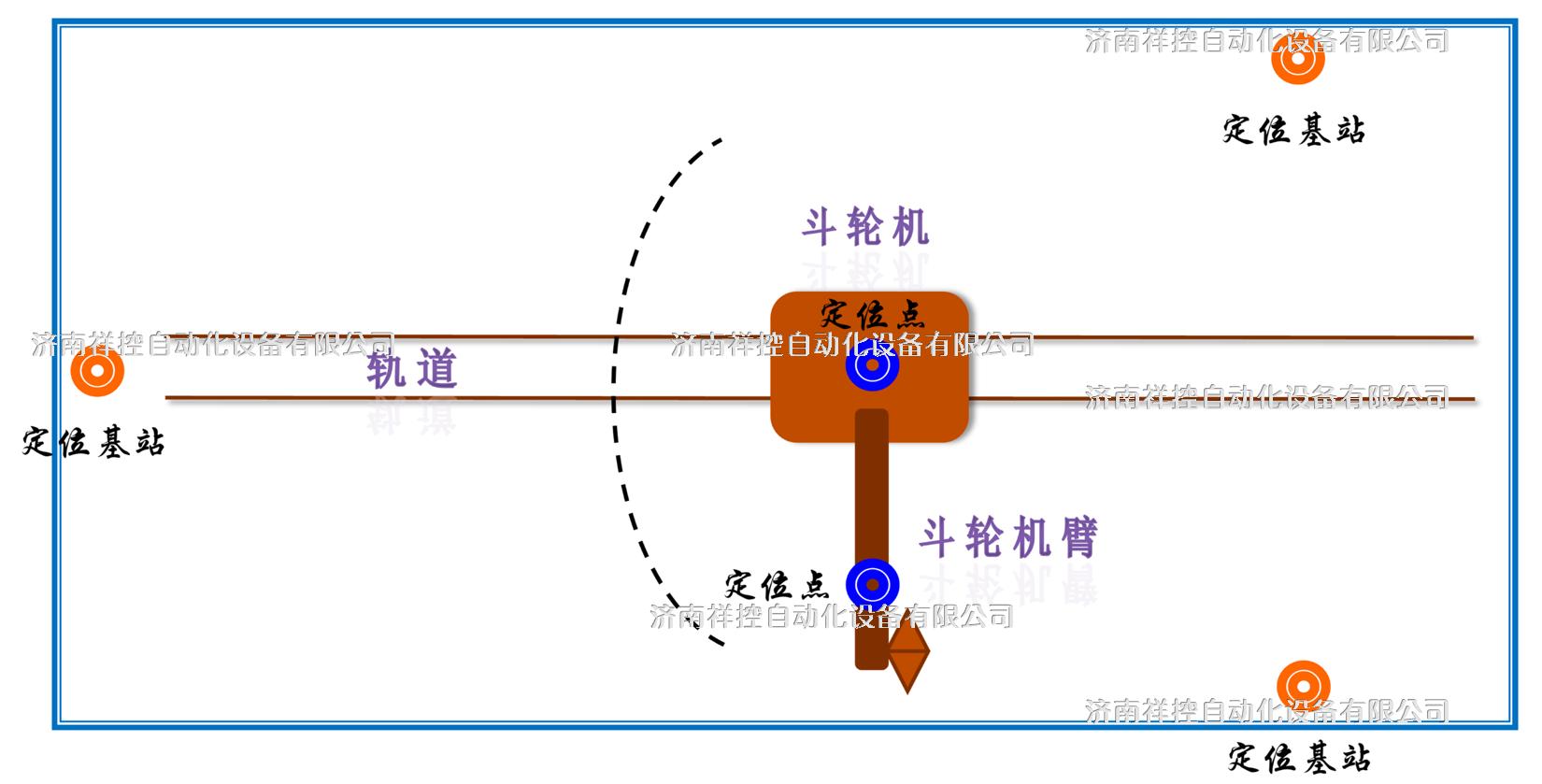 斗轮机识址定位系统.png