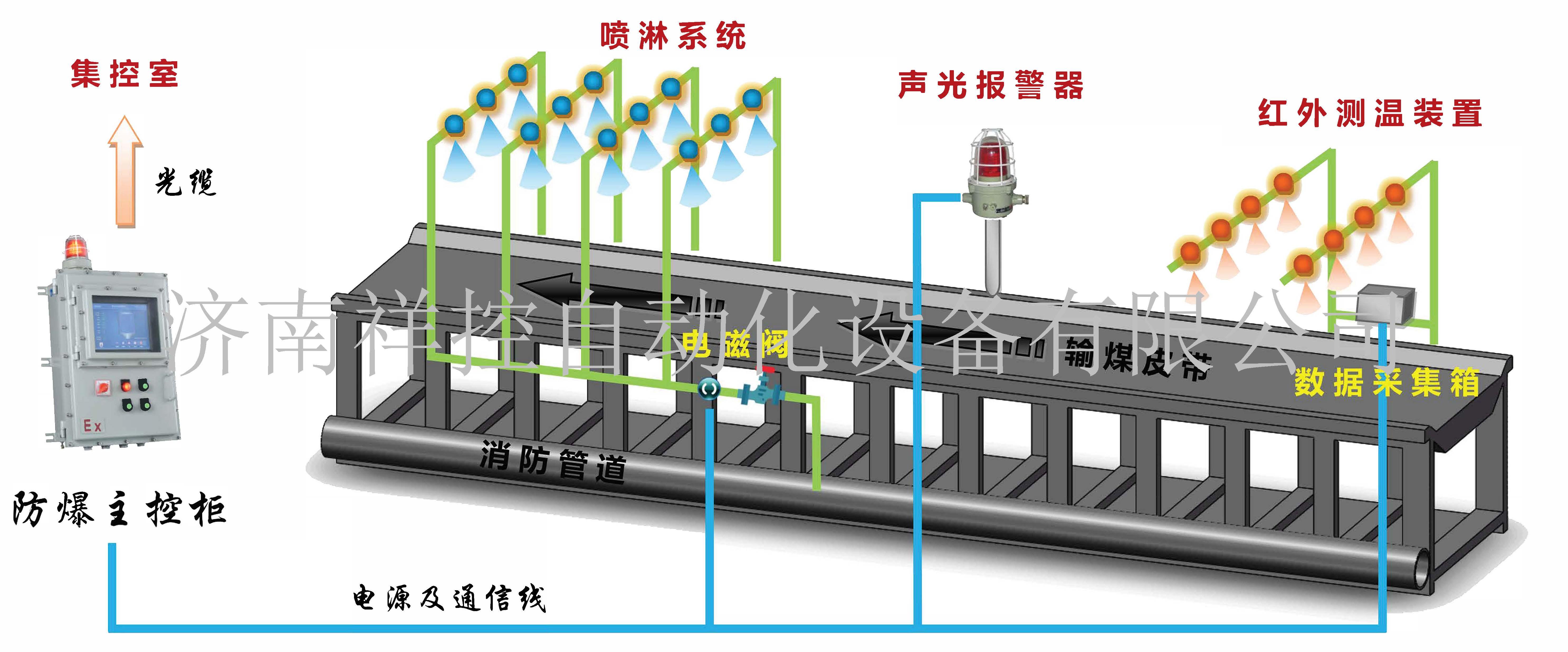 明火煤在线监测系统示意图.jpg