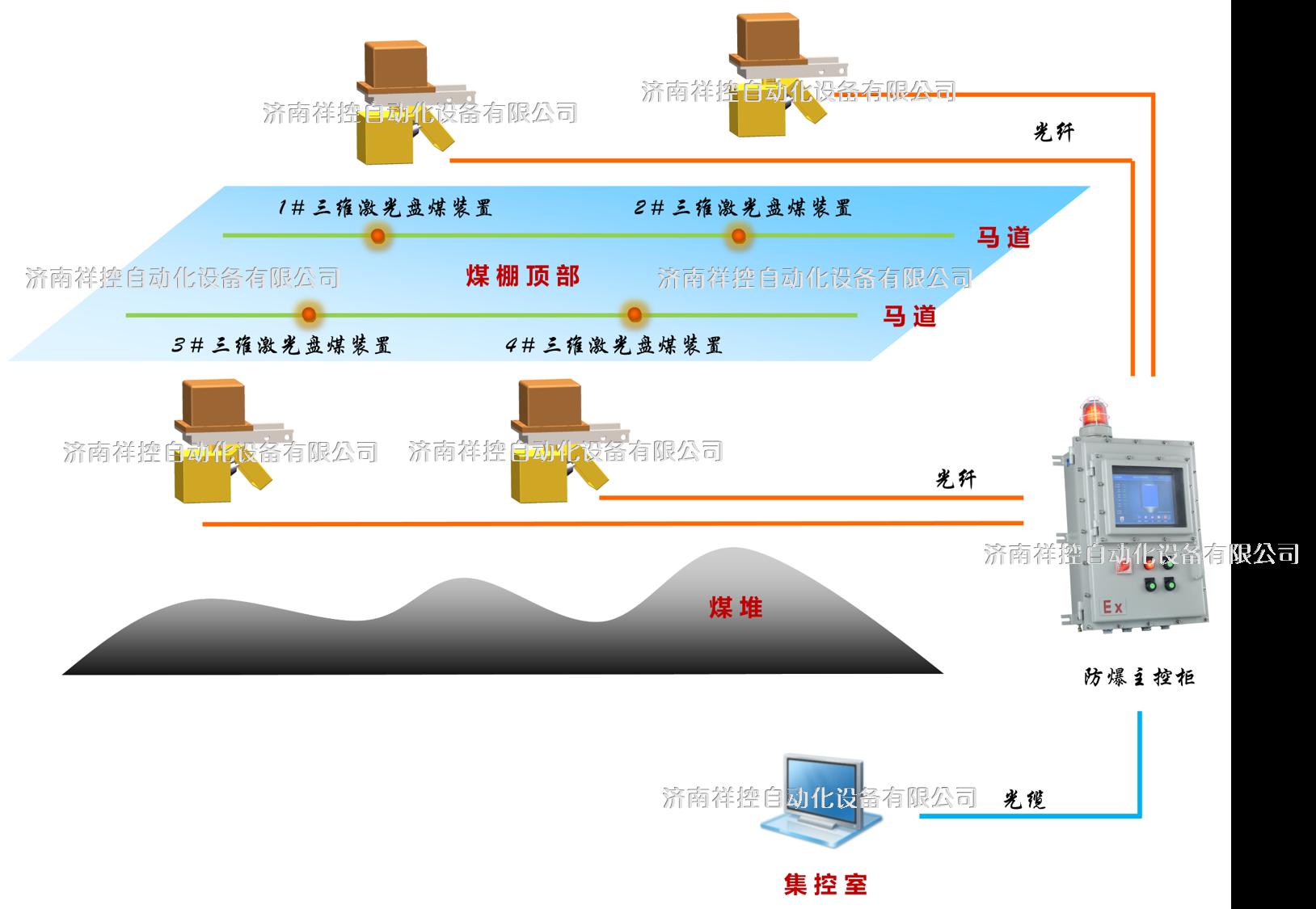 自动激光盘煤系统基本配置及安装方式