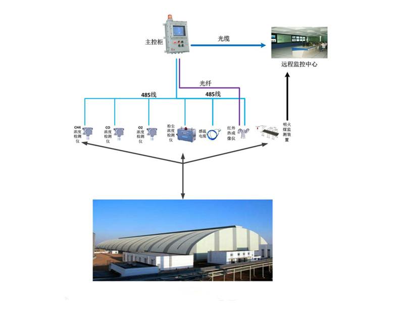 封闭煤场安全环境监测系统